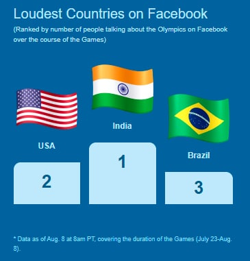 Loudest Countries on Facebook