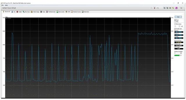 The RAID 0 SSD configuration results in excellent transfer speeds. Sequential read/write speeds easily hit 3 GB/s.