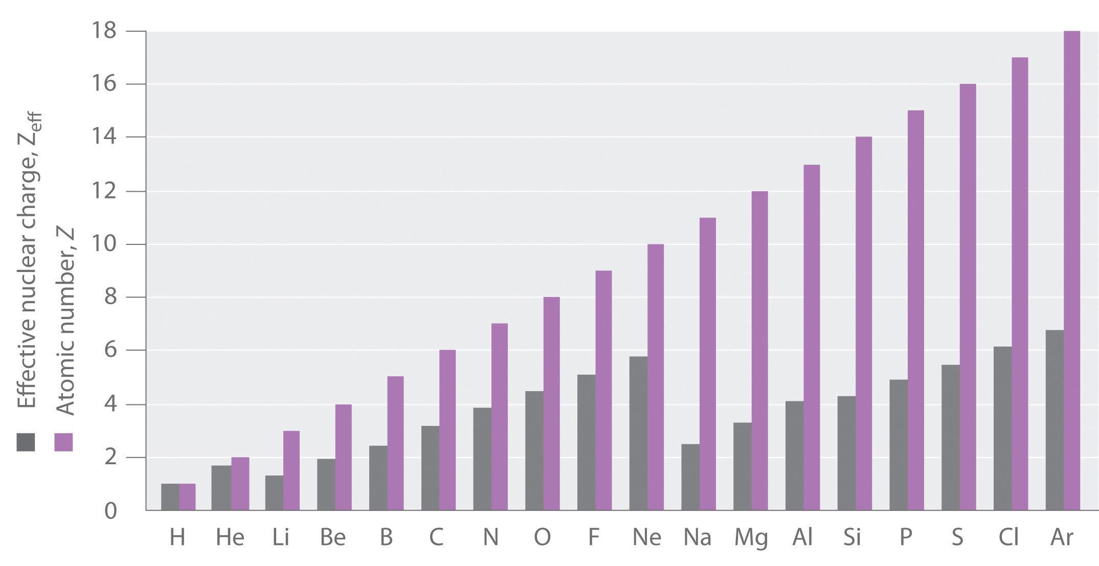 Ionization Zeff And Ionization Energy