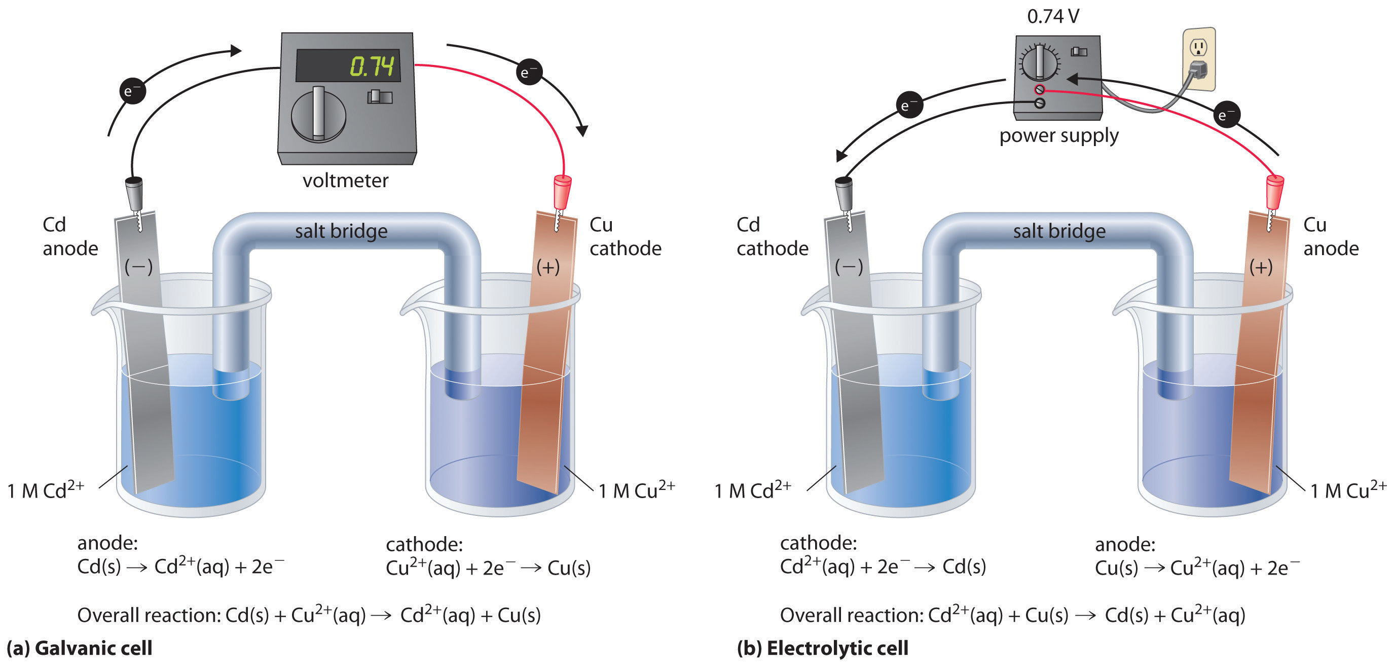 How Can A Galvanic Cell Become An Electrolytic Cell