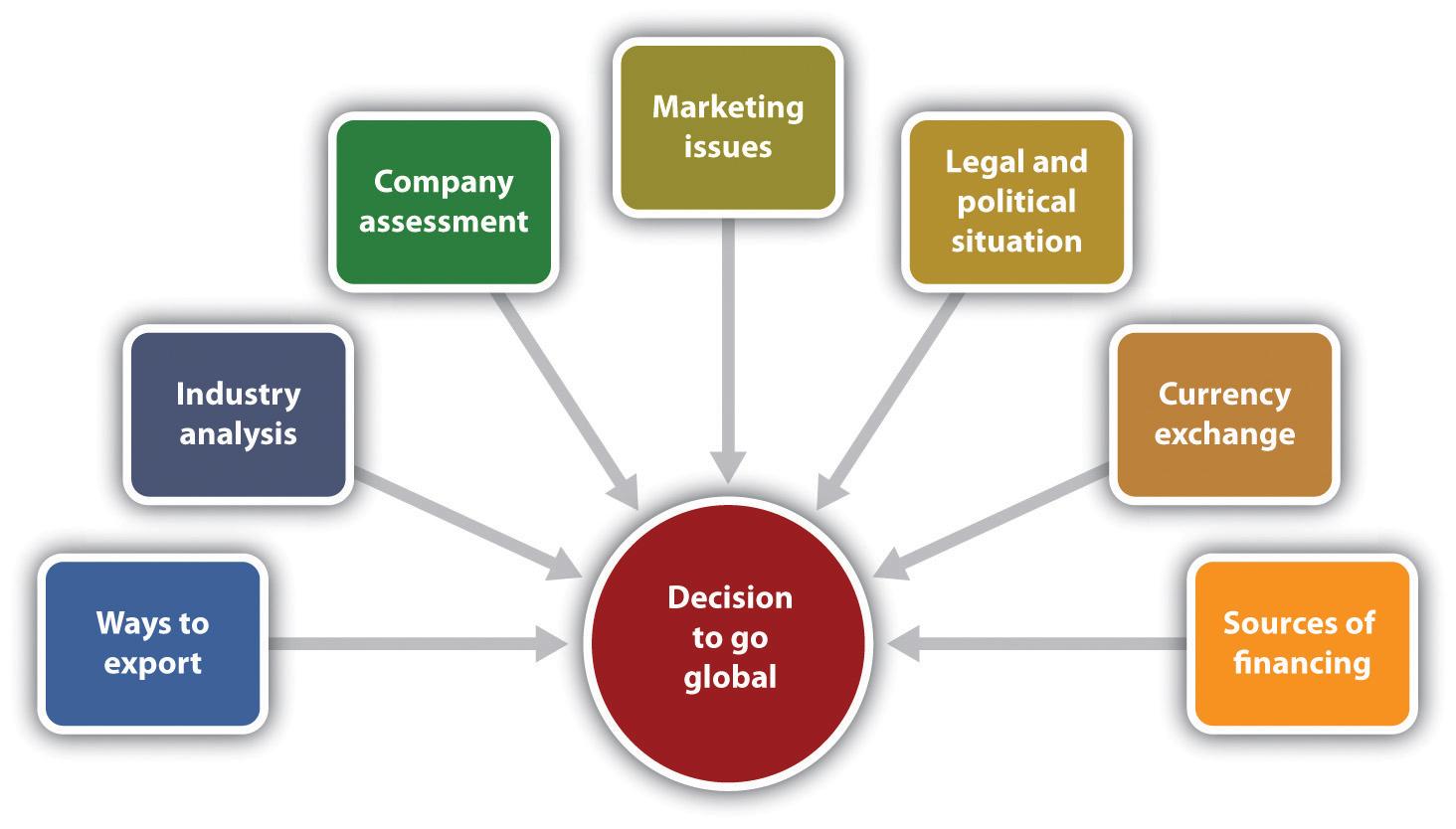 International Business Define International Business