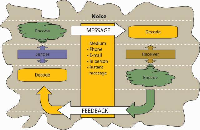 Communication Process Model Examples