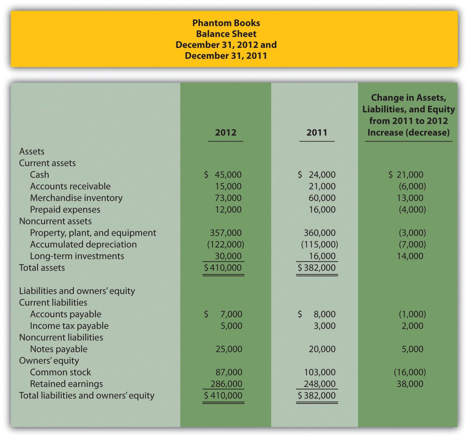 Preparation Of Statement Of Cash Flows