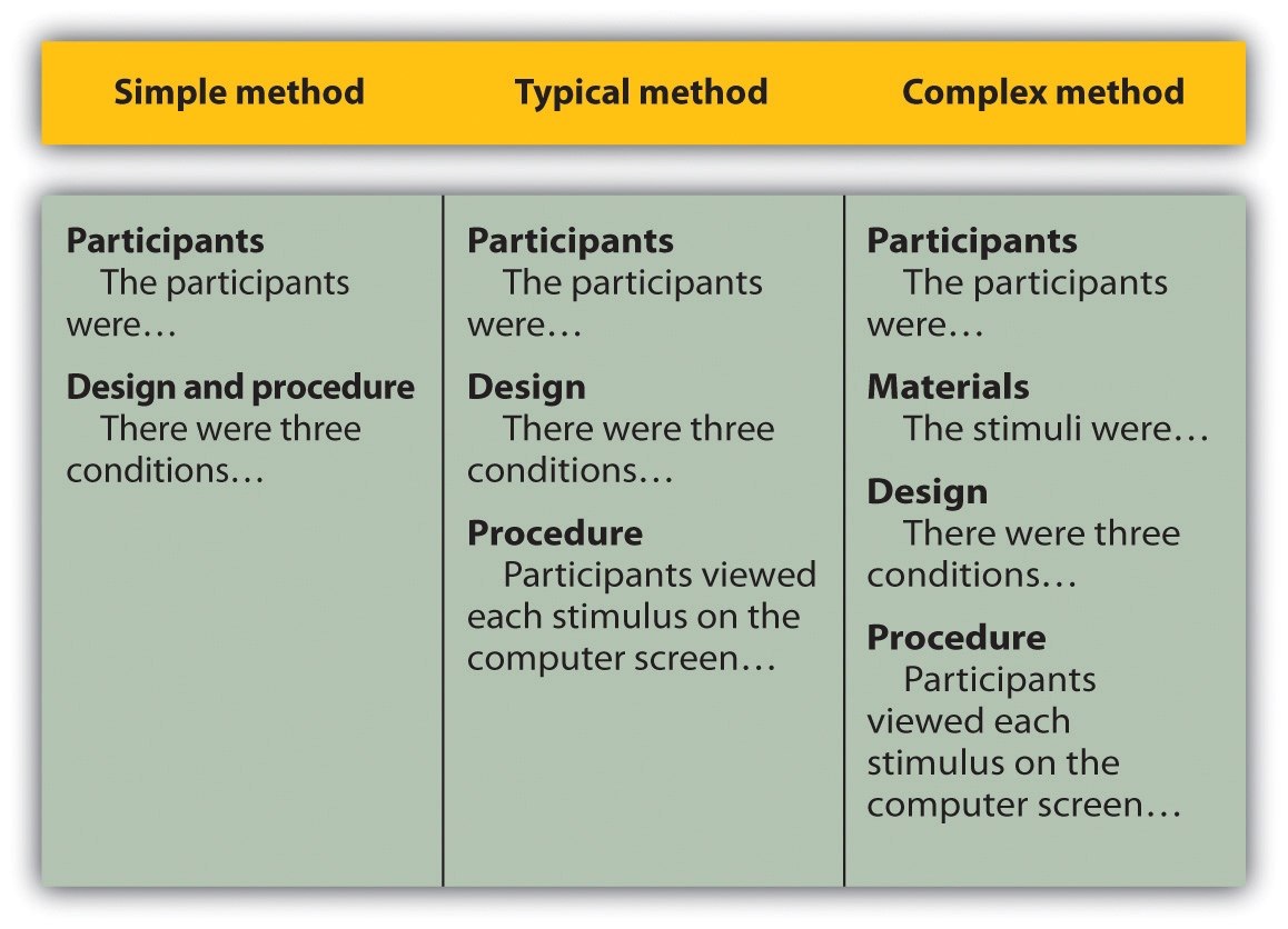 Research Paper Methodology Section Example