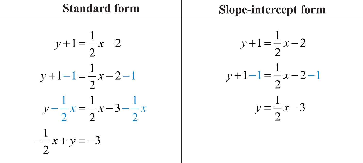 Write An Equation Given Two Points Calculator