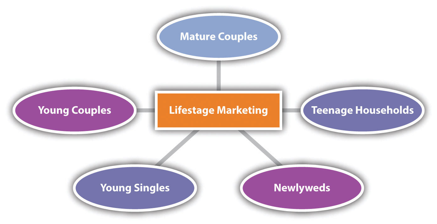 family life cycles The family life cycle f family structures (8) the student determines how changes occurring throughout the family life cycle impact individuals and families (a) describe the stages of the family life cycle.
