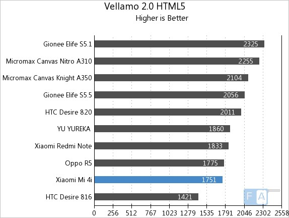 Xiaomi Mi 4i Vellamo 2 HTML5