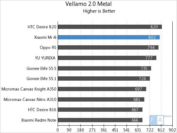 Xiaomi Mi 4i Vellamo 2 Metal