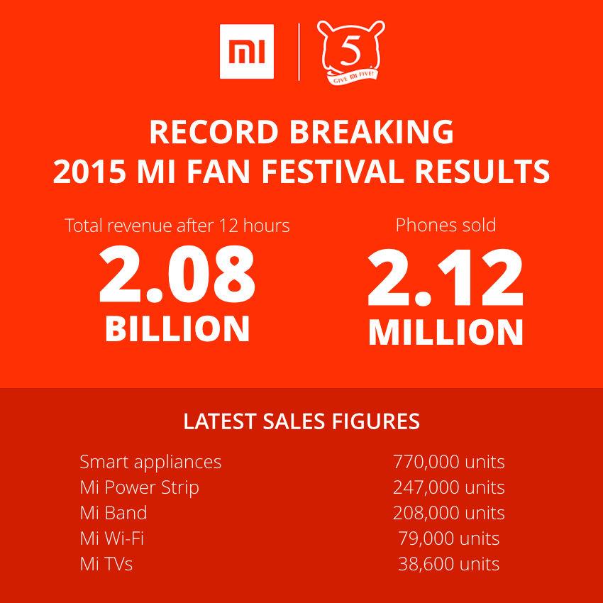 Xiaomi Mi Fan Fest 2015 sales