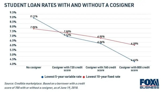 how-student-loan-rates-are-affect-with-a-cosigner-1.jpg