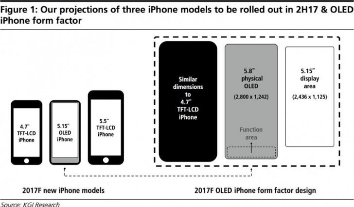 l iphone 8 d apple logerait un ecran de