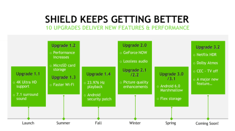 Android-Shield-TV-roadmap