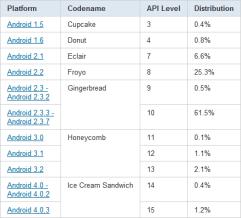chart-répartition-des-versions-february-février-2012-android-google2