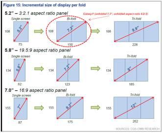 Samsung Galaxy F etude composants (1)