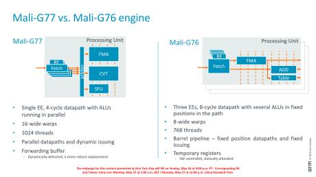 Mali-G77-22