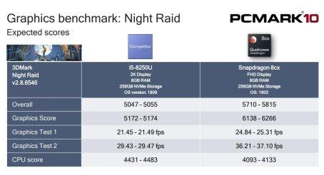 Snapdragon 8CX PC Mark 2
