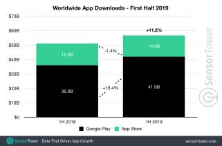 1h-2019-app-downloads-worldwide