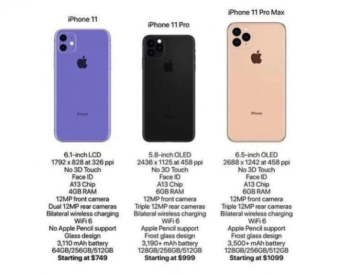 Apple Iphone 11 The Data Sheets Of The Three Devices Appear