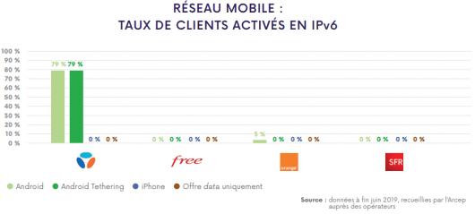 Le taux de clients mobiles activés en IPV6