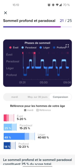 fitbit-courbes-sommeil- (3)