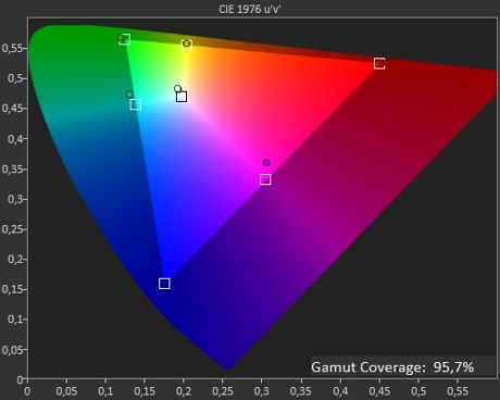 Coverage sRGB - MSI GE76 Raider