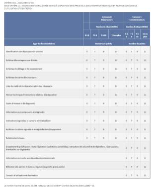 Critère de documentation pour les PC
