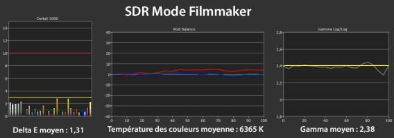 Les mesures en mode SDR.