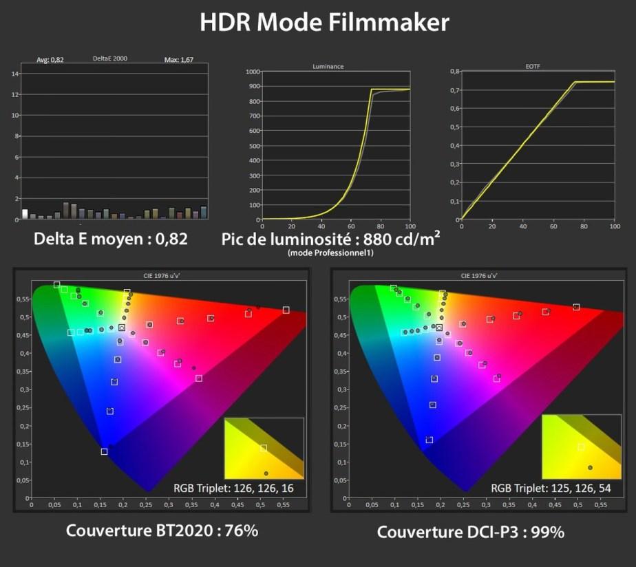 Les mesures en mode HDR.