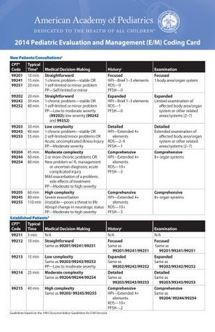 2014 Evaluation and Management (E/M) Coding Card