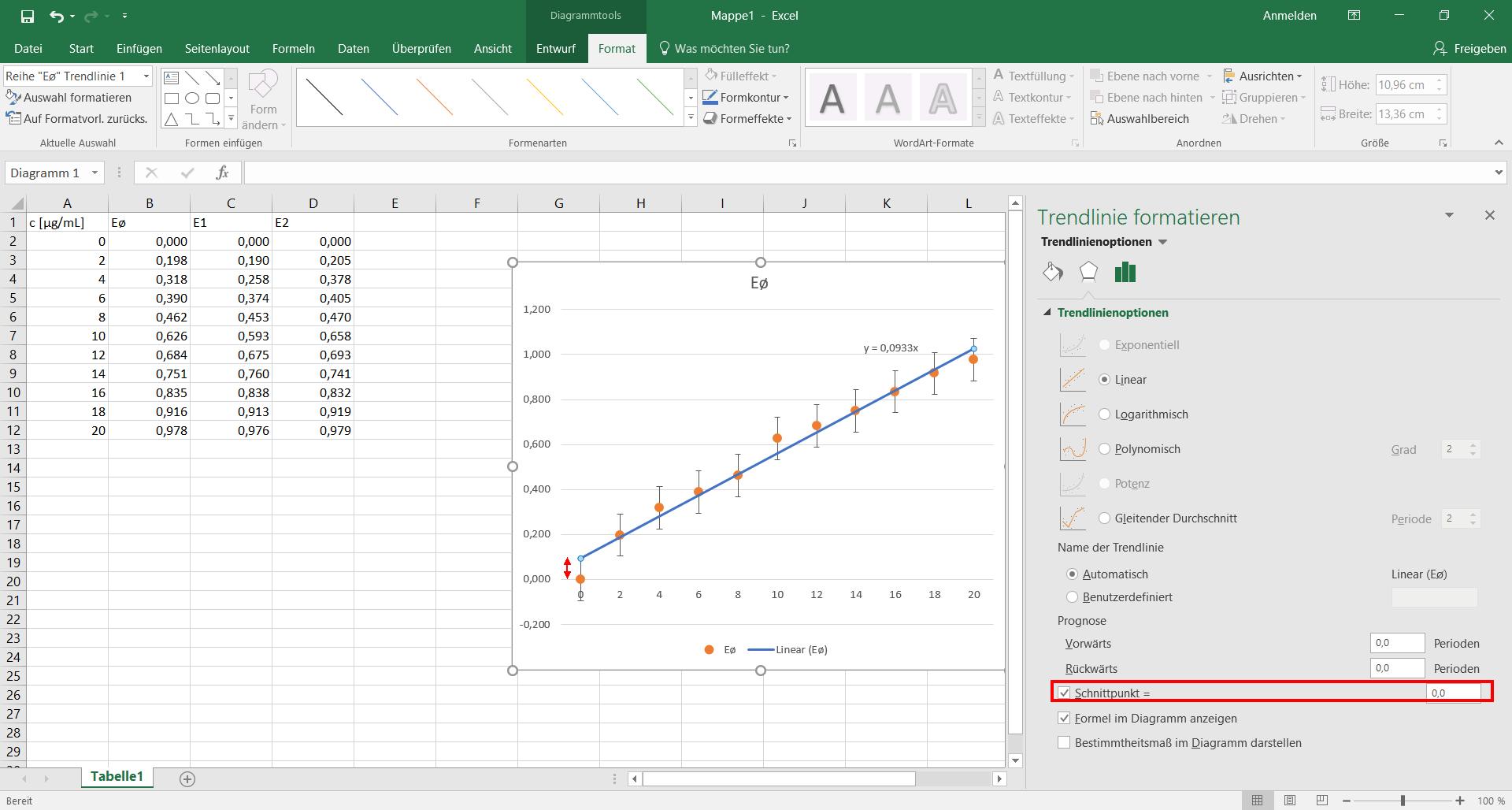 Excel 2016 Diagramm Trendlinie, Schnittpunkt mit Null