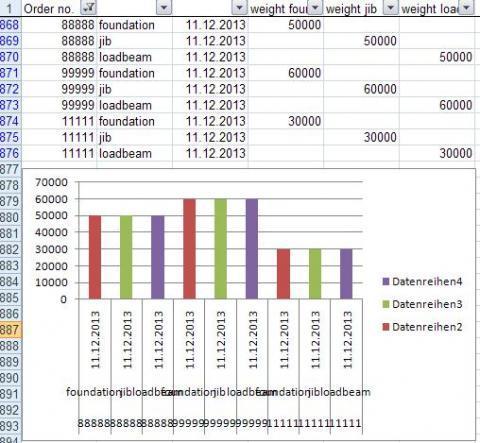 Excel Diagramm Problem  Daten zusammenfassen (Computer