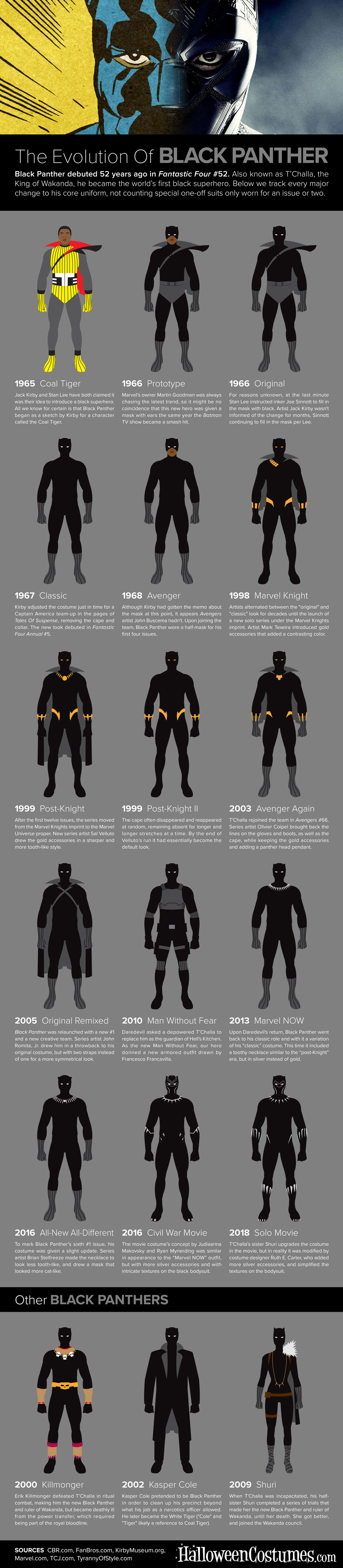 The Evolution of Black Panther