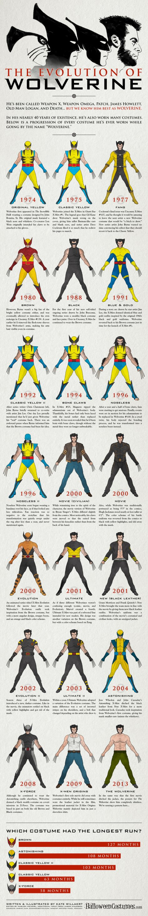 HalloweenCostumes.com: The Costume Evolution of Wolverine