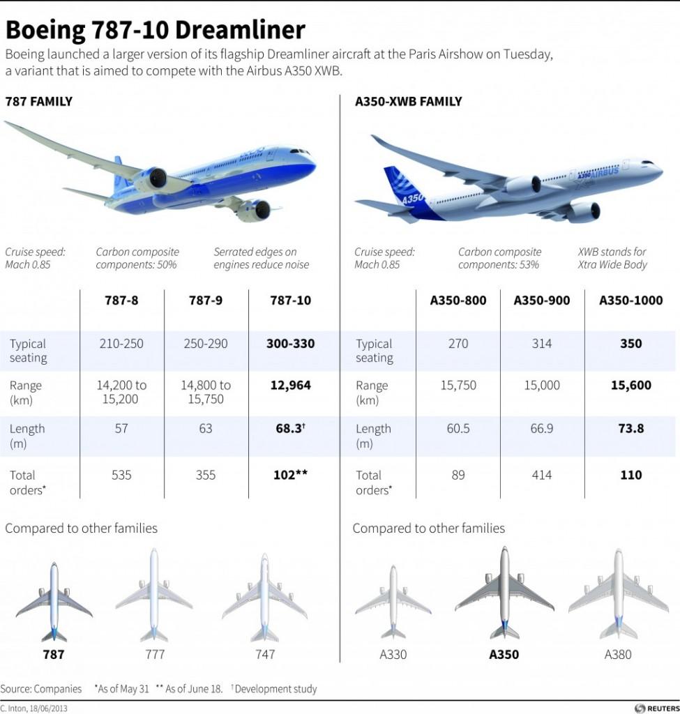 https://i2.wp.com/images.hamodia.com/hamod-uploads/2013/06/BIZ-6-Boeing-Nets-Orders-For-102-Stretch-787s-975x1024.jpg