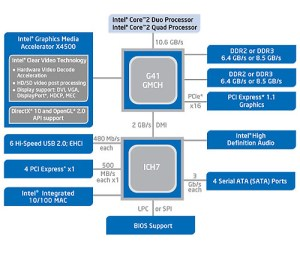HD on a Budget  MSI G41TME43 (Intel G41)  HardwareZonesg