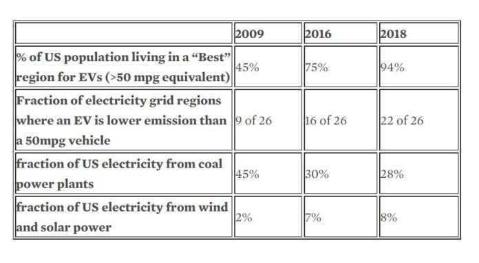 EV progress, 2009-2018, UCS 2/2020
