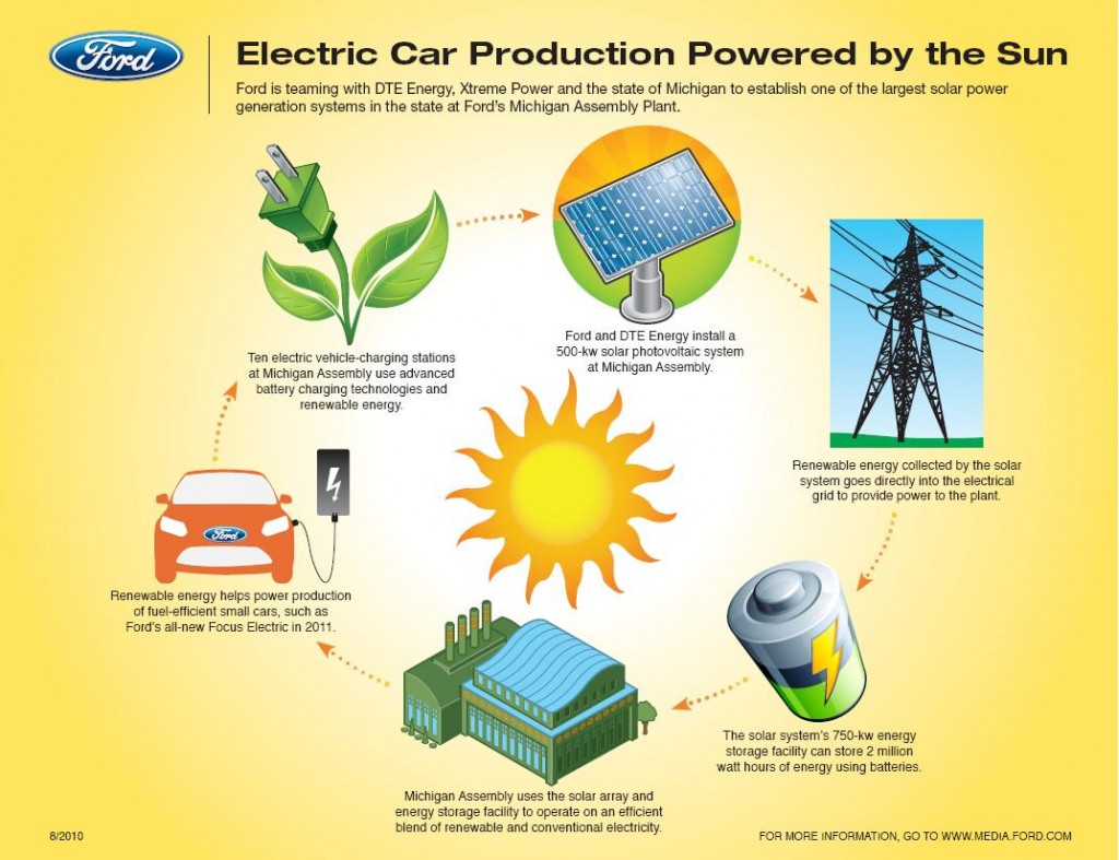 Image Ford Will Use Solar Energy For Ford Focus