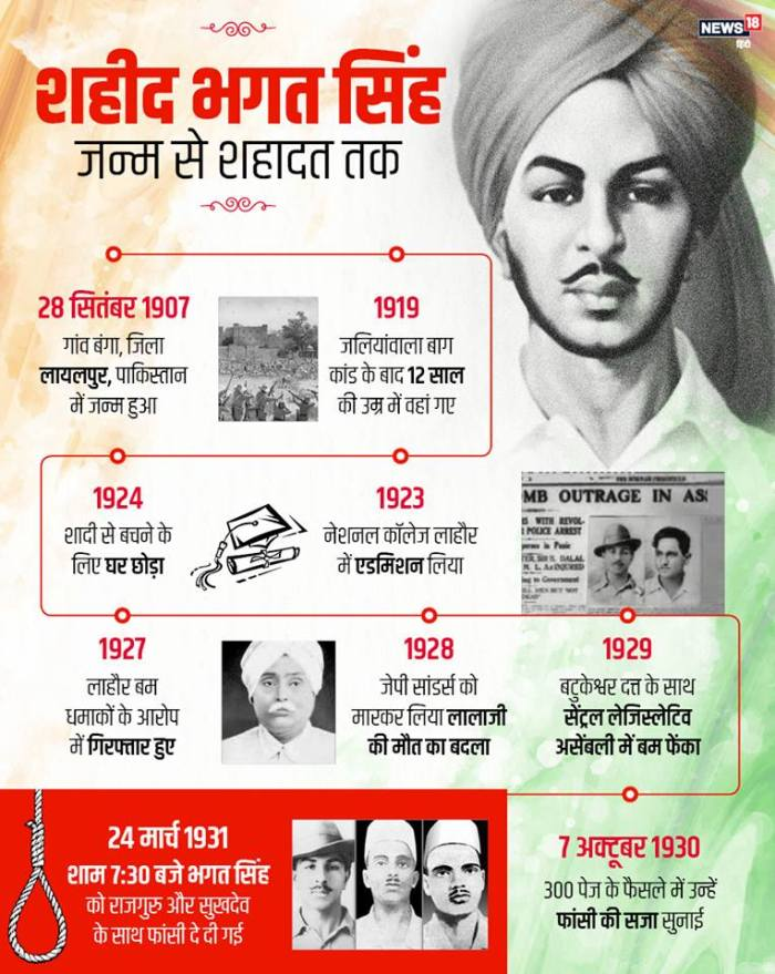 Bhagat Singh, martyr status of Bhagat singh, Bhagat singh birthday, Indian freedom fighters movement, Bhagat singh quotes, Bhagat singh photos, Bhagat singh martyr status of rti, sukhdev rajguru, Bhagat Singh, birthday of Bhagat Singh, Indian freedom fighter movement, Bhagat Singh photo, Rajguru, Sukhdev, Bhagat Singh martyr status, भगत सिंह, laughter mania, bhagat singh