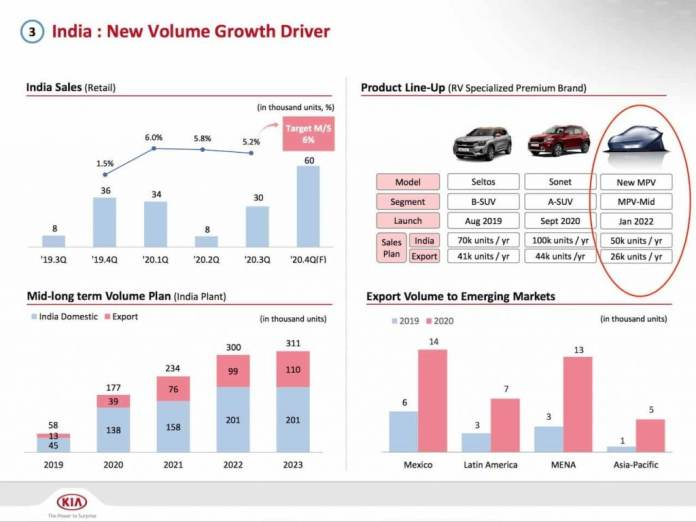 The upcoming Kia MPV will make world debut in January 2022. (Image Courtesy: kendara.id)