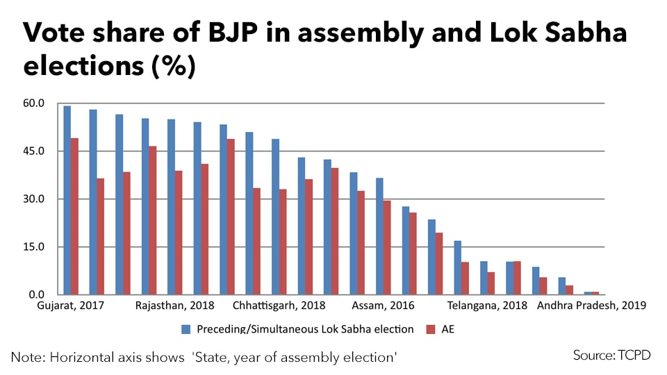 BJP's vote share in Lok Sabha and assembly election in different states (Source: TCPD)