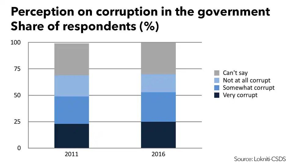 2016 Lokniti survey shows perception did not affect TMC support (Source: Lokniti-CSDS)