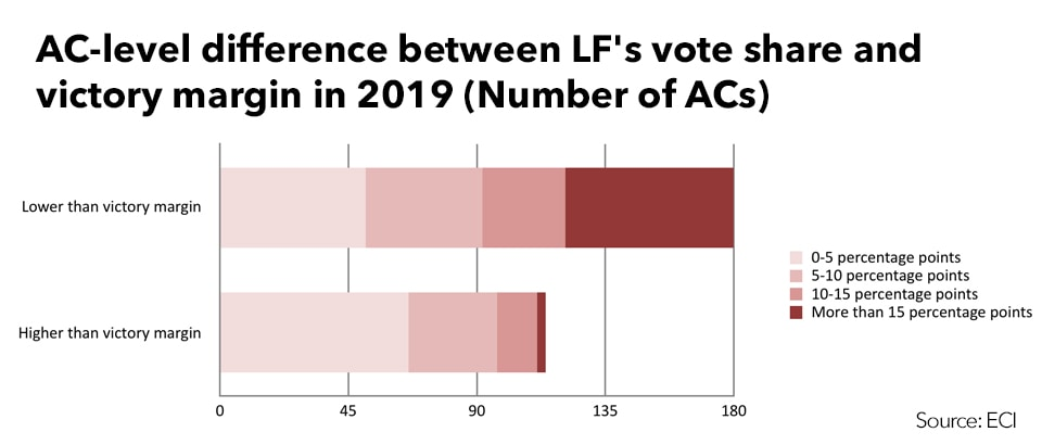 Difference between LF vote share and victory margin in 2019 (Source: ECI)