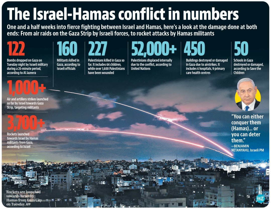 Israel continued to pound targets in Gaza with airstrikes, while Palestinian militants bombarded Israel with rocket fire throughout the day.