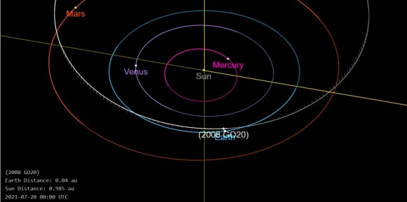 The projected course of asteroid 2008 GO20, as displayed by Nasa on its website.(Nasa)