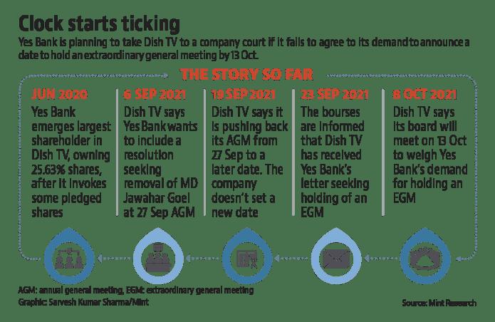 एस्सेल ग्रुप की कंपनियों डिश टीवी और ज़ी के खिलाफ शेयरधारक विद्रोह में, यस बैंक इनवेस्को से बेहतर है।