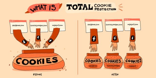 Mozilla illustrates the way Total Cookie Protection works.