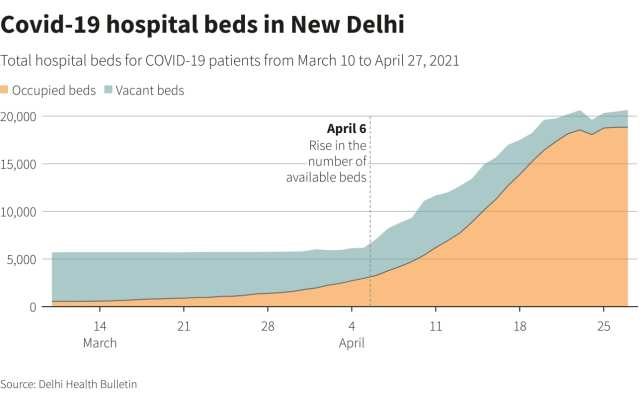 Covid-19 hospital beds in New Delhi.