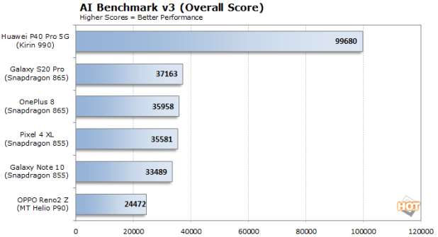 ai benchmark 3 overall