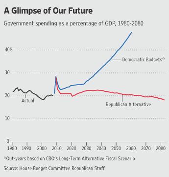 2009-04-01-GOP_budgets_graph1.jpg