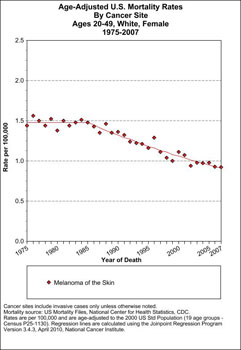 2010-07-09-19752007_Melanoma_Mortality__F2049.jpg